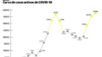 República Dominicana se enfrenta a una segunda ola de COVID-19